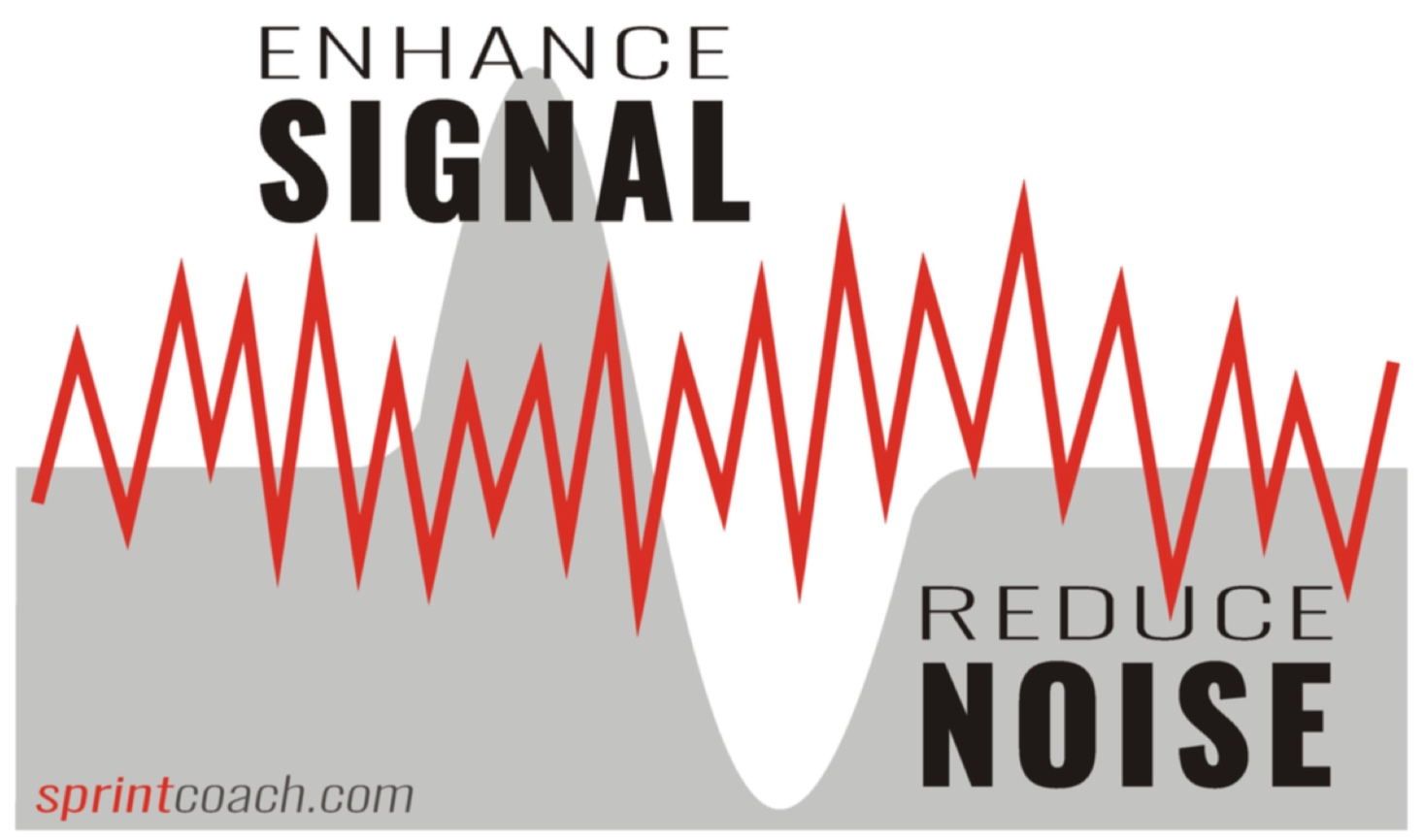 Signal, Noise and Stochastic Resonance in Human Performance